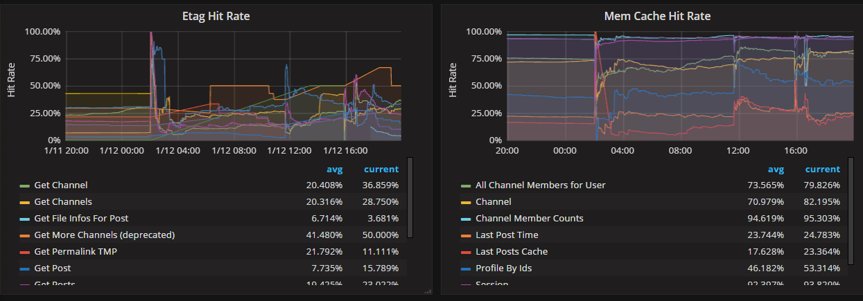 ../_images/perf_monitoring_caching_metrics.png