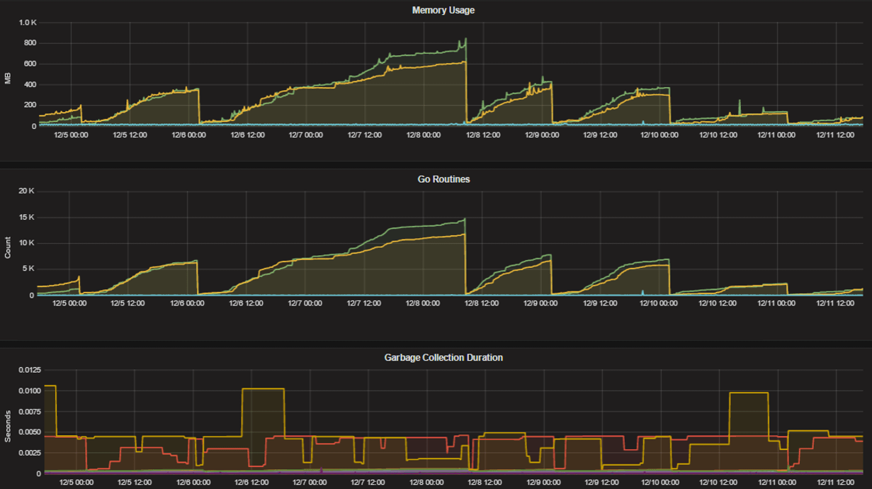../_images/perf_monitoring_go_metrics.png